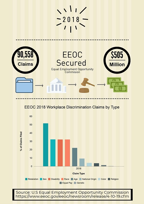 2018 EEOC Discrimination Lawsuits