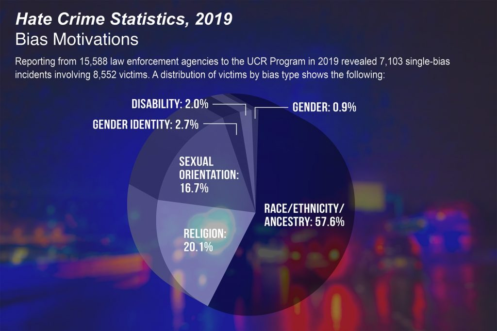 hate crimes, FBI 2019 Hate Crime Statistics