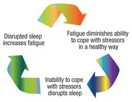 fatigue at work, workplace fatigue, SACS Consulting